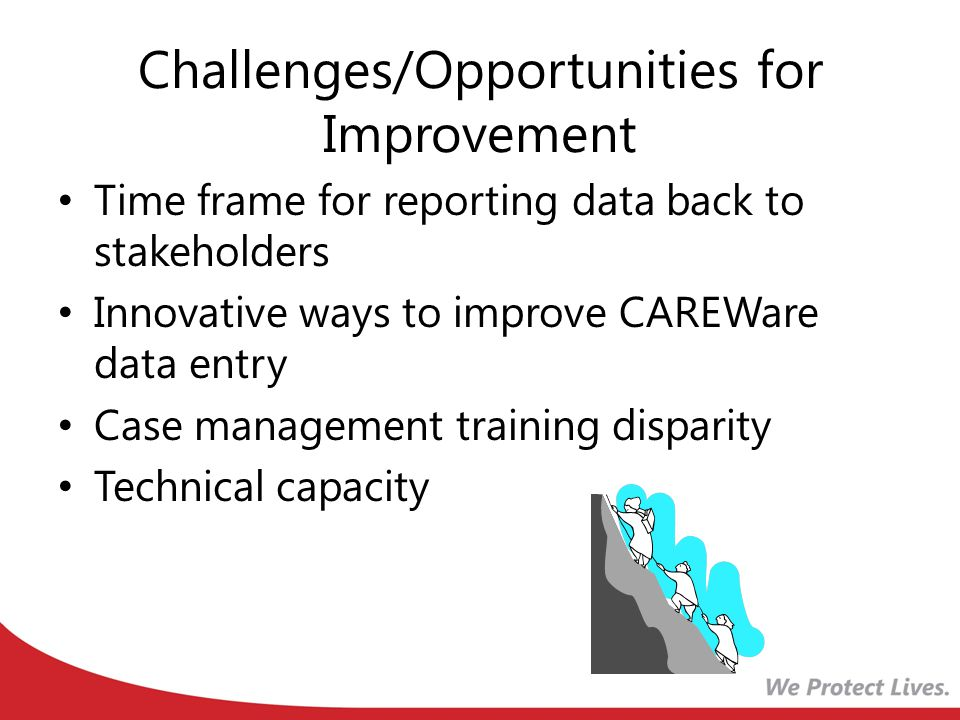 Challenges/Opportunities for Improvement Time frame for reporting data back to stakeholders Innovative ways to improve CAREWare data entry Case manage