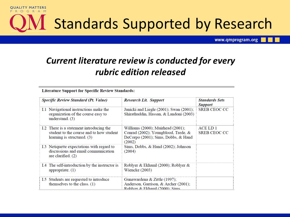 Standards Supported by Research Current literature review is conducted for every rubric edition released