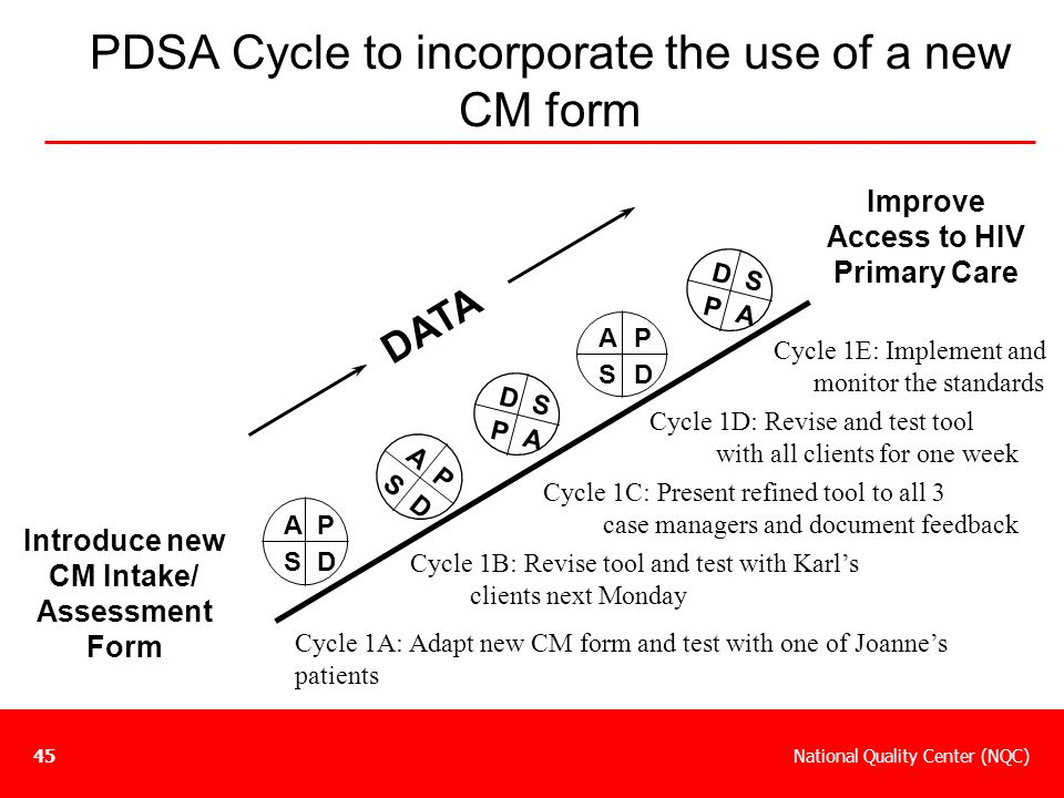 National Quality Center (NQC)45 PDSA Cycle to incorporate the use of a new CM form Introduce new CM Intake/ Assessment Form Improve Access to HIV Prim