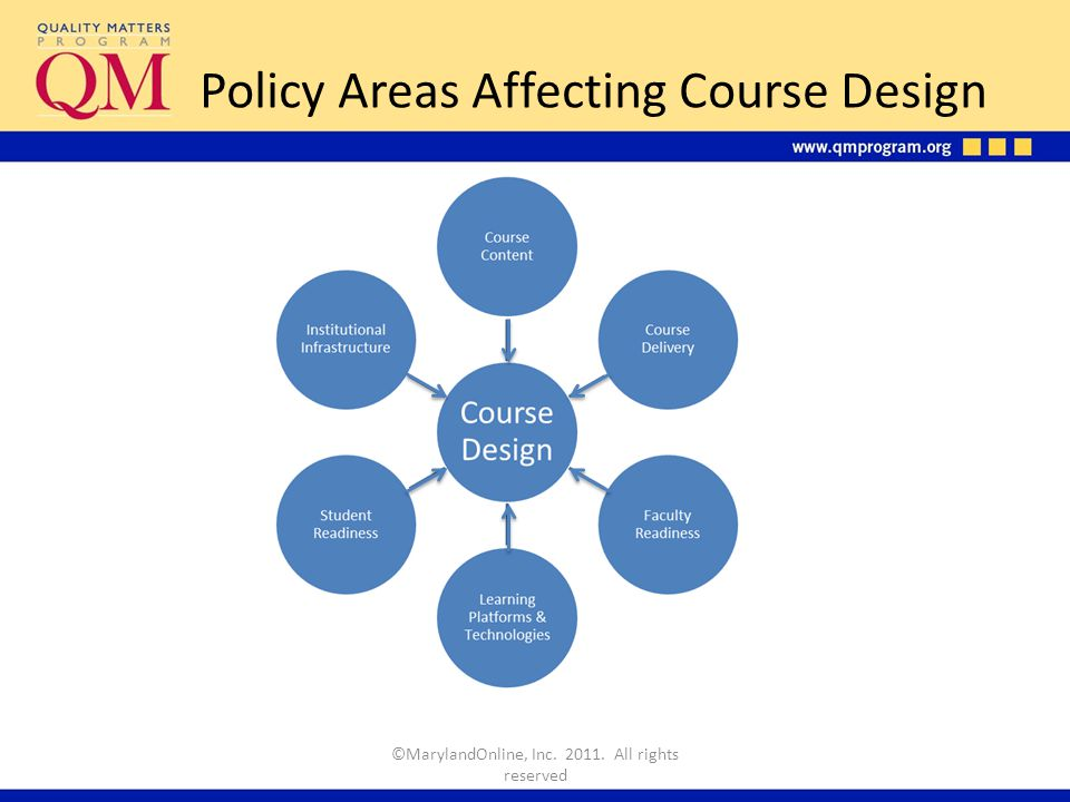 Policy Areas Affecting Course Design ©MarylandOnline, Inc. 2011. All rights reserved