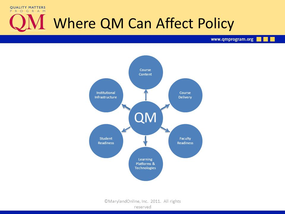 Where QM Can Affect Policy ©MarylandOnline, Inc. 2011.