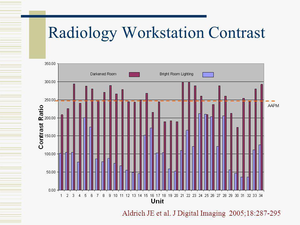 Radiology Workstation Contrast Aldrich JE et al. J Digital Imaging 2005;18:287-295