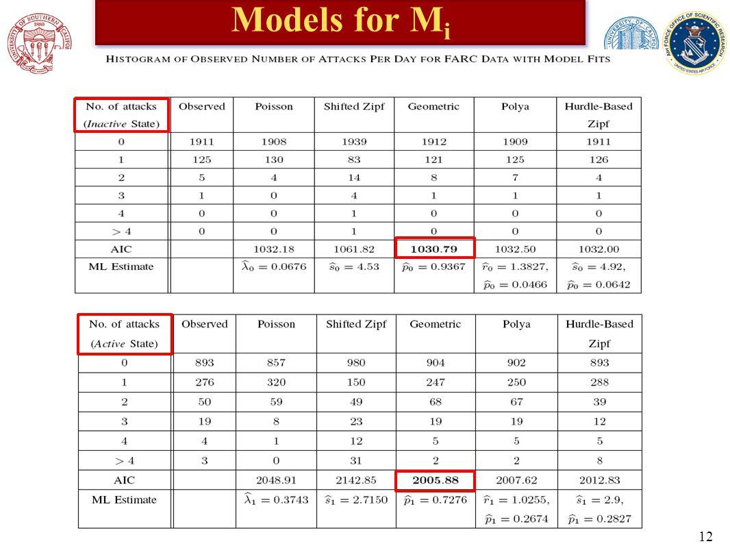 Models for M i 12