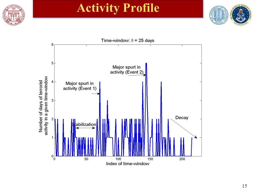 Activity Profile 15