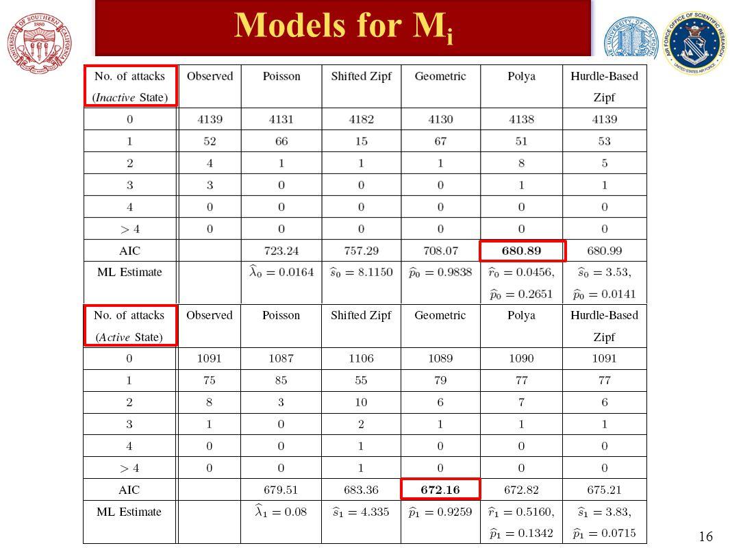 Models for M i 16