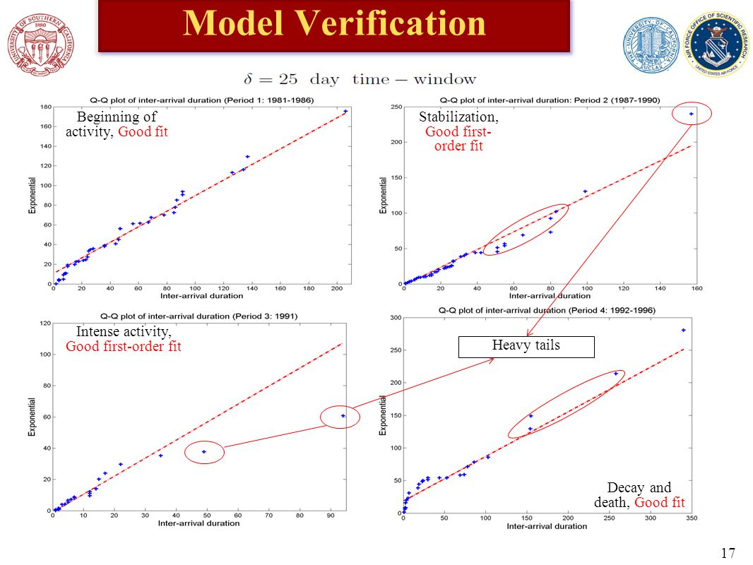 Model Verification Heavy tails Beginning of activity, Good fit Intense activity, Good first-order fit Stabilization, Good first- order fit Decay and death, Good fit 17