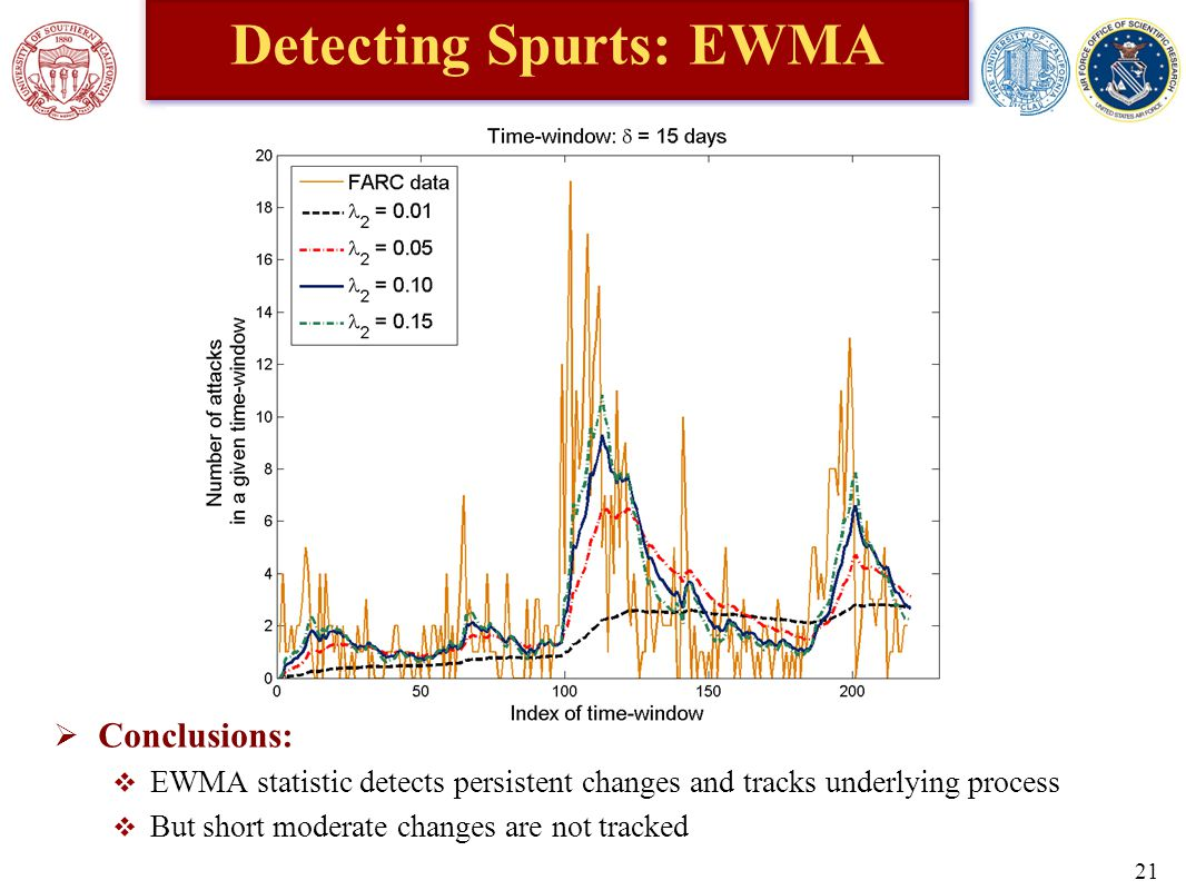 Detecting Spurts: EWMA  Conclusions:  EWMA statistic detects persistent changes and tracks underlying process  But short moderate changes are not tracked 21