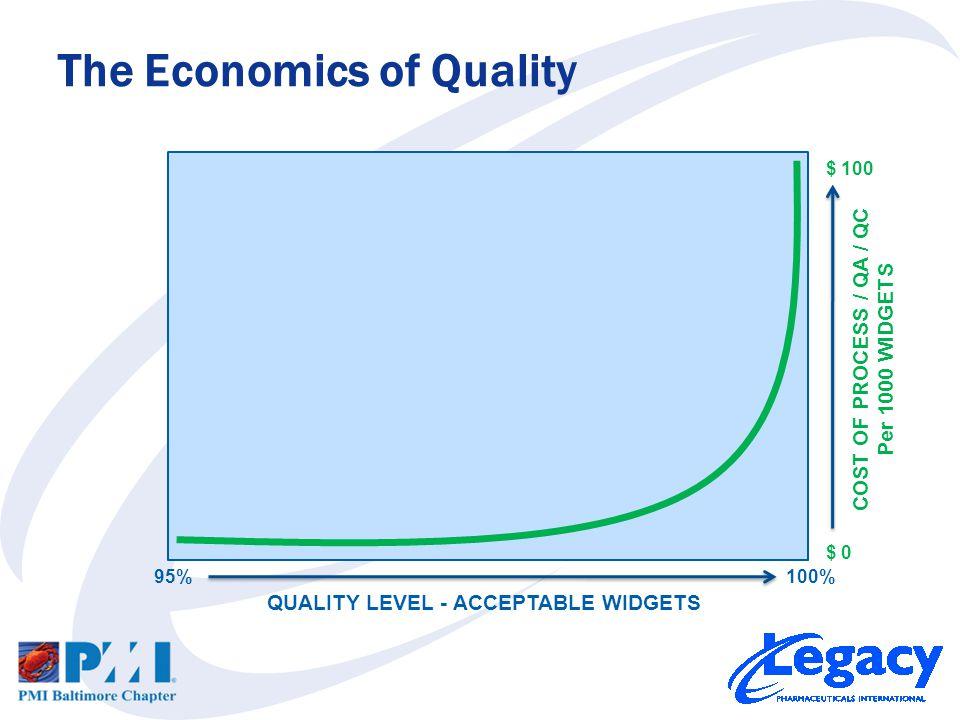 The Economics of Quality 95%100% QUALITY LEVEL - ACCEPTABLE WIDGETS COST OF PROCESS / QA / QC Per 1000 WIDGETS $ 0 $ 100