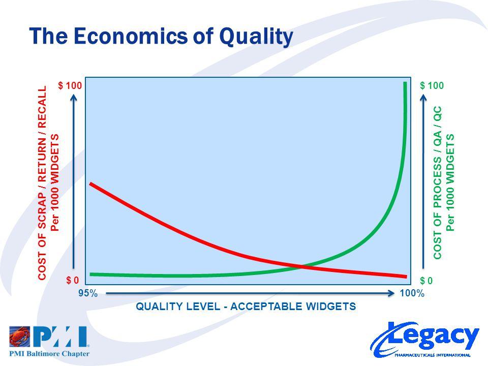The Economics of Quality 95%100% COST OF PROCESS / QA / QC Per 1000 WIDGETS $ 0 $ 100 COST OF SCRAP / RETURN / RECALL Per 1000 WIDGETS $ 0 $ 100 QUALITY LEVEL - ACCEPTABLE WIDGETS