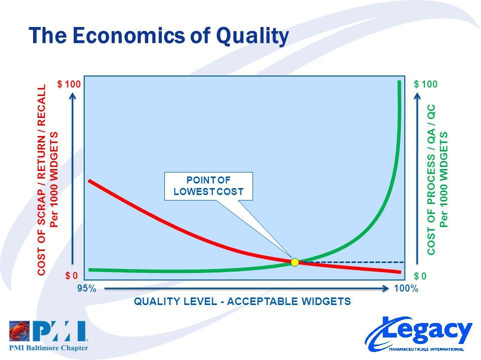 The Economics of Quality 95%100% COST OF PROCESS / QA / QC Per 1000 WIDGETS $ 0 $ 100 COST OF SCRAP / RETURN / RECALL Per 1000 WIDGETS $ 0 $ 100 QUALITY LEVEL - ACCEPTABLE WIDGETS POINT OF LOWEST COST