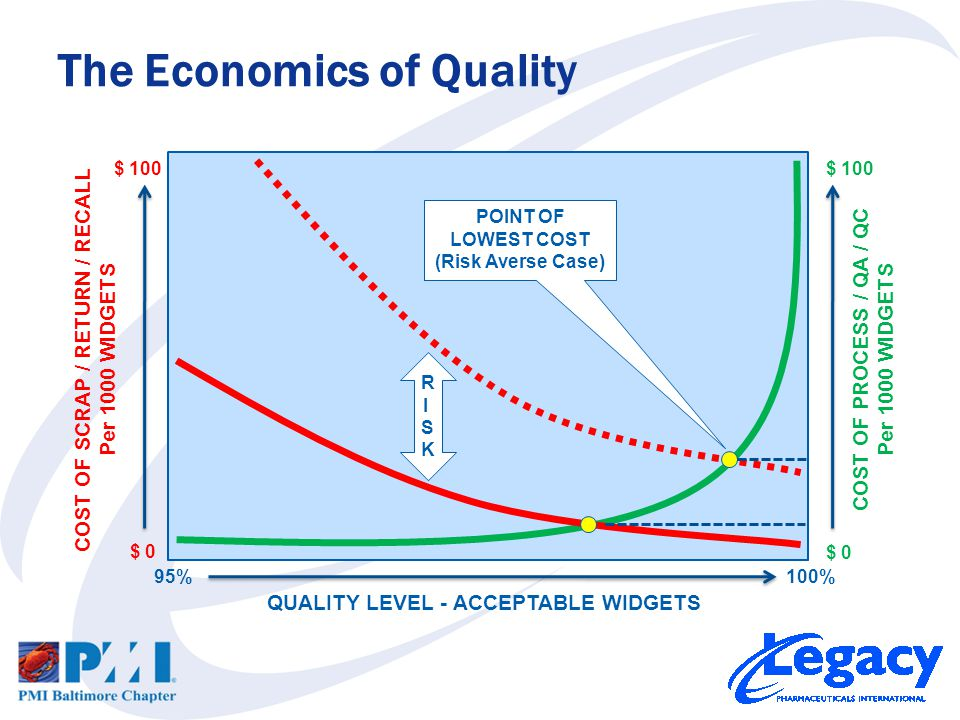 Investing in Quality –FIRST invest in capable processes –NEXT invest in Quality Assurance –LAST invest in Quality Control Consider in your Risk Assessment… –Cost of lost customers –Cost of lost reputation –Cost of liability Accepting less than Six Sigma Quality may not be sufficient to mitigate your risks.