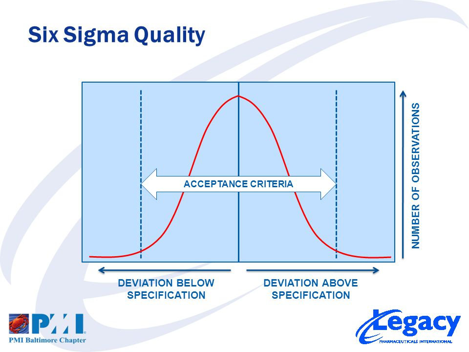 Six Sigma Quality NUMBER OF OBSERVATIONS DEVIATION BELOW SPECIFICATION DEVIATION ABOVE SPECIFICATION 1σ1σ 2σ2σ 3σ3σ 99.9997% 68% 95% NOT A SIX SIGMA PROCESS!