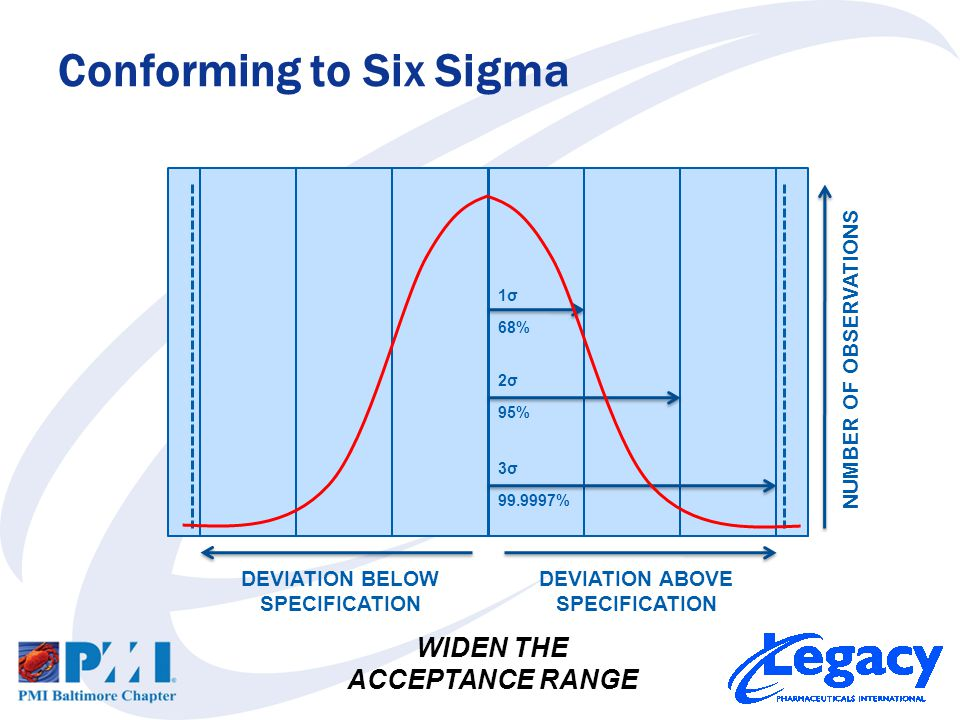Conforming to Six Sigma NUMBER OF OBSERVATIONS DEVIATION BELOW SPECIFICATION DEVIATION ABOVE SPECIFICATION 1σ1σ 2σ2σ 3σ3σ 99.9997% 68% 95% WIDEN THE ACCEPTANCE RANGE
