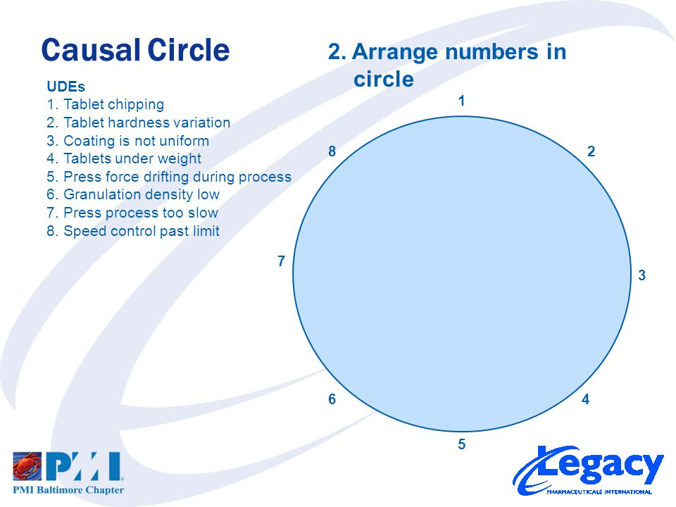 Causal Circle 1 82 7 5 3 64 UDEs 1.Tablet chipping 2.Tablet hardness variation 3.Coating is not uniform 4.Tablets under weight 5.Press force drifting during process 6.Granulation density low 7.Press process too slow 8.Speed control past limit 2.