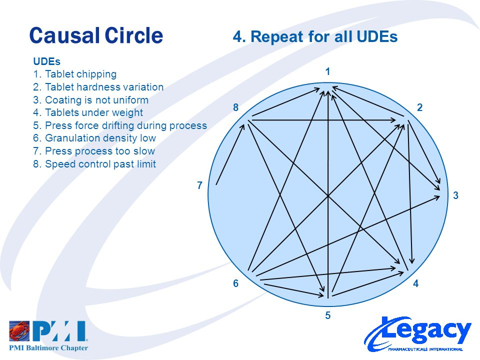 Causal Circle 1 82 7 5 3 64 UDEs 1.Tablet chipping 2.Tablet hardness variation 3.Coating is not uniform 4.Tablets under weight 5.Press force drifting during process 6.Granulation density low 7.Press process too slow 8.Speed control past limit 5.