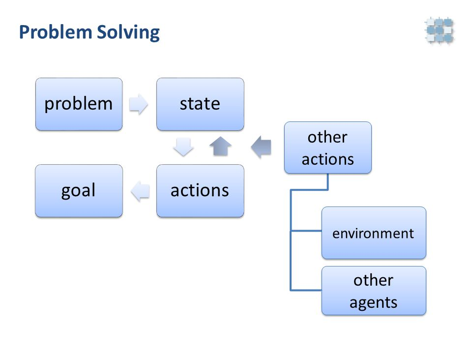 Problem Solving problemstateactionsgoal other actions other actions environment other agents other agents
