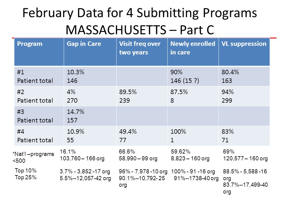 11 HIVQUAL-US February Data for 4 Submitting Programs MASSACHUSETTS – Part C ProgramGap in CareVisit freq over two years Newly enrolled in care VL suppression #1 Patient total 10.3% 146 90% 146 (15 ) 80.4% 163 #2 Patient total 4% 270 89.5% 239 87.5% 8 94% 299 #3 Patient total 14.7% 157 #4 Patient total 10.9% 55 49.4% 77 100% 1 83% 71 *Nat'l –programs <500 Top 10% Top 25% 16.1% 103,760 – 166 org 3.7% - 3,852 -17 org 5.5%--12,057-42 org 66.6% 58,990 – 99 org 96% - 7,978 -10 org 90.1%--10,792- 25 org 59.62% 8,823 – 160 org 100% - 91 -16 org 91%--1738-40 org 69% 120,577 – 160 org 88.5% - 5,588 -16 org 83.7%--17,499-40 org