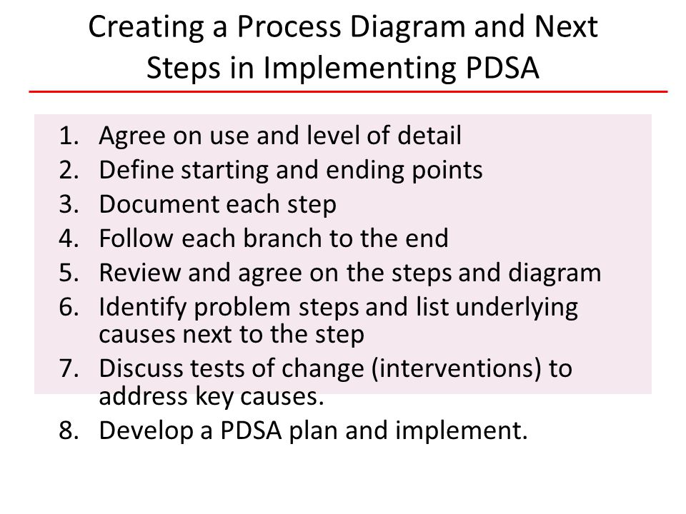 19 HIVQUAL-US Creating a Process Diagram and Next Steps in Implementing PDSA 1.Agree on use and level of detail 2.Define starting and ending points 3.Document each step 4.Follow each branch to the end 5.Review and agree on the steps and diagram 6.Identify problem steps and list underlying causes next to the step 7.Discuss tests of change (interventions) to address key causes.