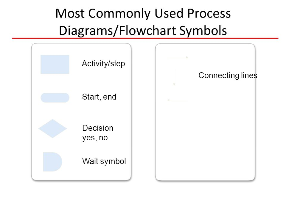 20 HIVQUAL-US Most Commonly Used Process Diagrams/Flowchart Symbols Activity/step Start, end Decision yes, no Wait symbol Connecting lines Flowcharts