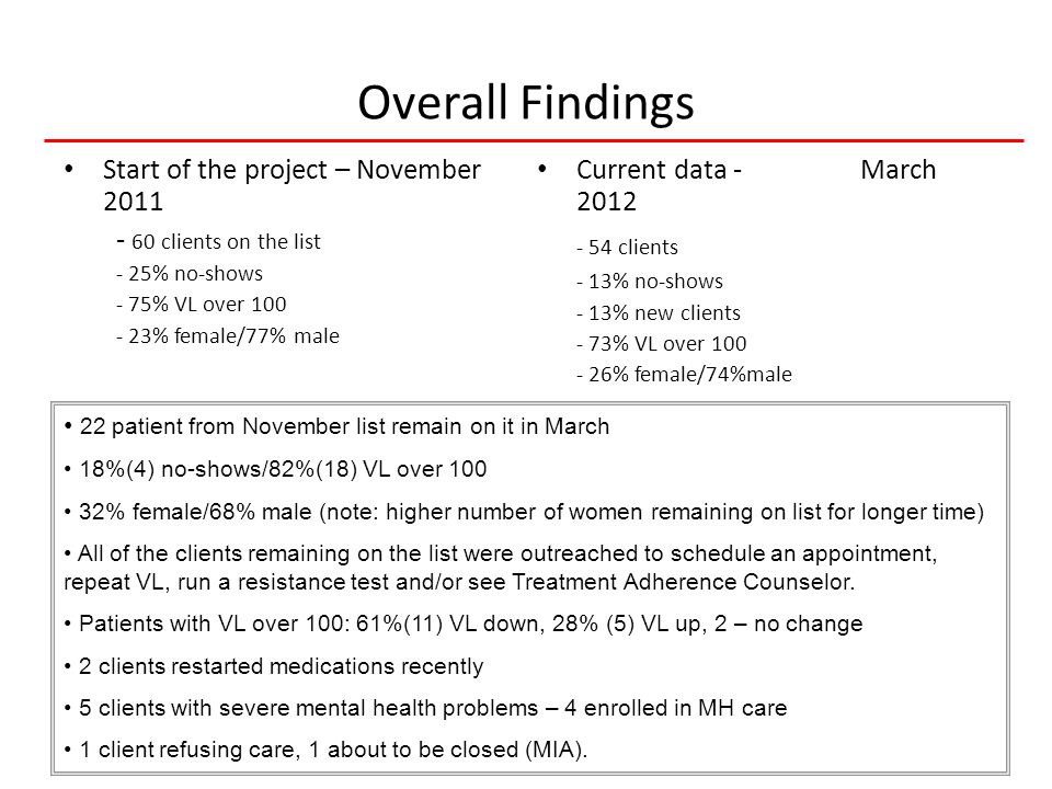 27 HIVQUAL-US Overall Findings Start of the project – November 2011 - 60 clients on the list - 25% no-shows - 75% VL over 100 - 23% female/77% male Current data - March 2012 - 54 clients - 13% no-shows - 13% new clients - 73% VL over 100 - 26% female/74%male 22 patient from November list remain on it in March 18%(4) no-shows/82%(18) VL over 100 32% female/68% male (note: higher number of women remaining on list for longer time) All of the clients remaining on the list were outreached to schedule an appointment, repeat VL, run a resistance test and/or see Treatment Adherence Counselor.