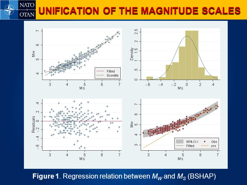Figure 1. Regression relation between M W and M S (BSHAP) UNIFICATION OF THE MAGNITUDE SCALES