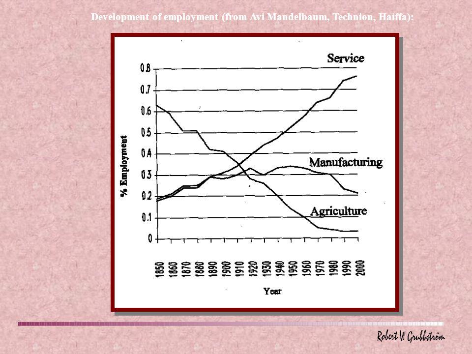 Development of employment (from Avi Mandelbaum, Technion, Haiffa):