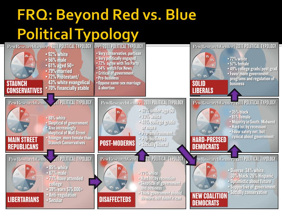 a)Where did you fall on the Political Typology continuum and did you agree with the quiz's determination.