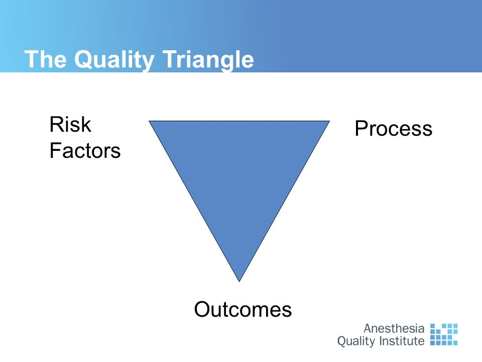 The Quality Triangle Risk Factors Outcomes Process