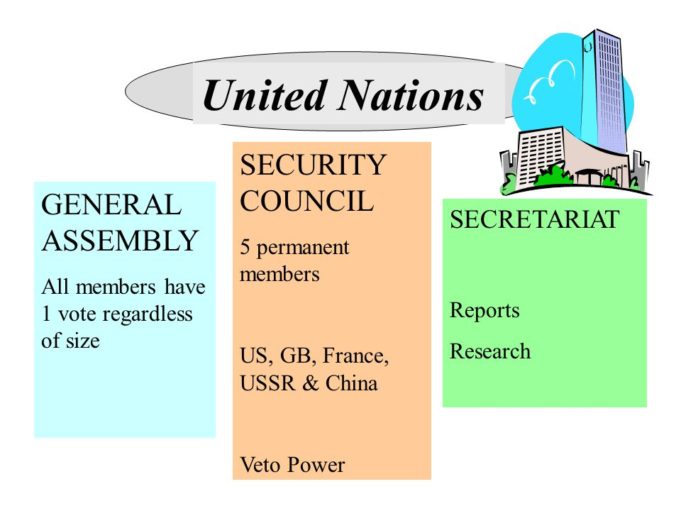 United Nations GENERAL ASSEMBLY All members have 1 vote regardless of size SECURITY COUNCIL 5 permanent members US, GB, France, USSR & China Veto Powe
