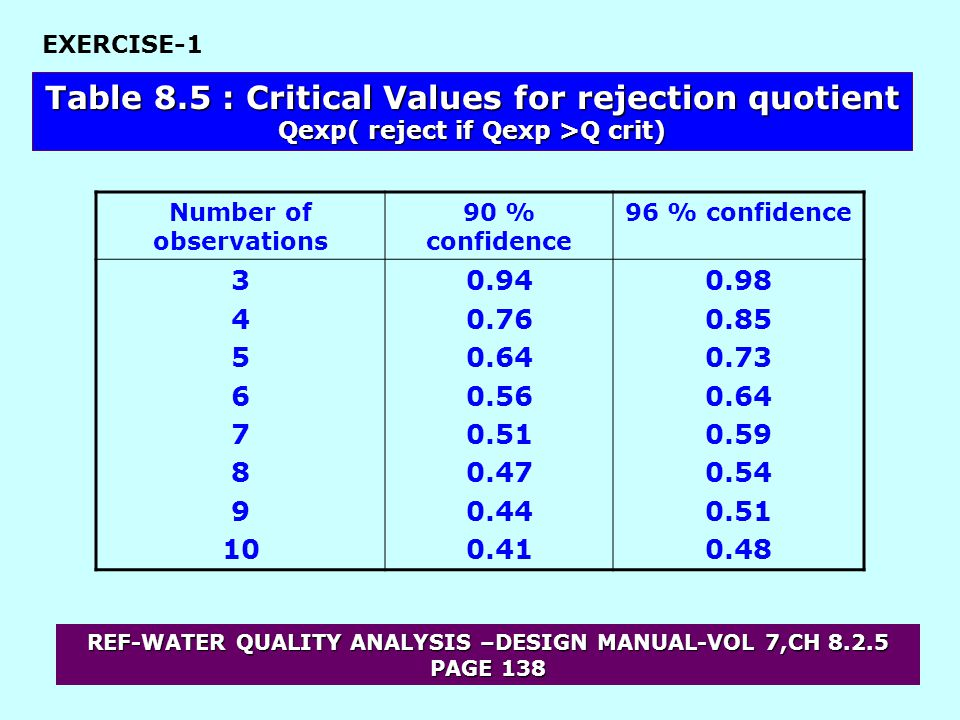 Table 8.5 : Critical Values for rejection quotient Qexp( reject if Qexp >Q crit) Number of observations 90 % confidence 96 % confidence 3 4 5 6 7 8 9 10 0.94 0.76 0.64 0.56 0.51 0.47 0.44 0.41 0.98 0.85 0.73 0.64 0.59 0.54 0.51 0.48 EXERCISE-1 REF-WATER QUALITY ANALYSIS –DESIGN MANUAL-VOL 7,CH 8.2.5 PAGE 138