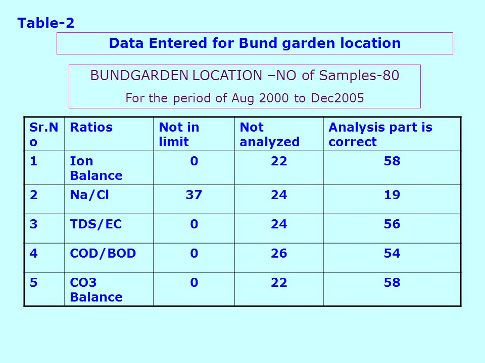 Sr.N o RatiosNot in limit Not analyzed Analysis part is correct 1Ion Balance 02258 2Na/Cl372419 3TDS/EC02456 4COD/BOD02654 5CO3 Balance 02258 BUNDGARDEN LOCATION –NO of Samples-80 For the period of Aug 2000 to Dec2005 Table-2 Data Entered for Bund garden location