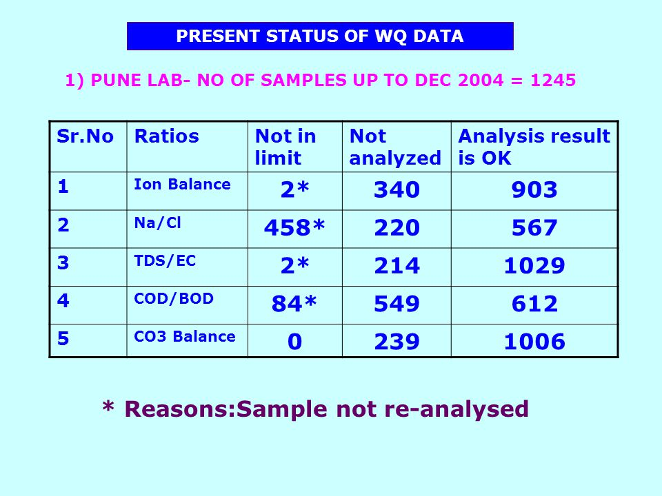 PRESENT STATUS OF WQ DATA Sr.NoRatiosNot in limit Not analyzed Analysis result is OK 1 Ion Balance 2*340903 2 Na/Cl 458*220567 3 TDS/EC 2*2141029 4 COD/BOD 84*549612 5 CO3 Balance 02391006 1) PUNE LAB- NO OF SAMPLES UP TO DEC 2004 = 1245 * Reasons:Sample not re-analysed