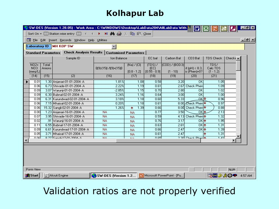 Kolhapur Lab Validation ratios are not properly verified