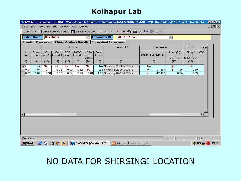 Kolhapur Lab NO DATA FOR SHIRSINGI LOCATION