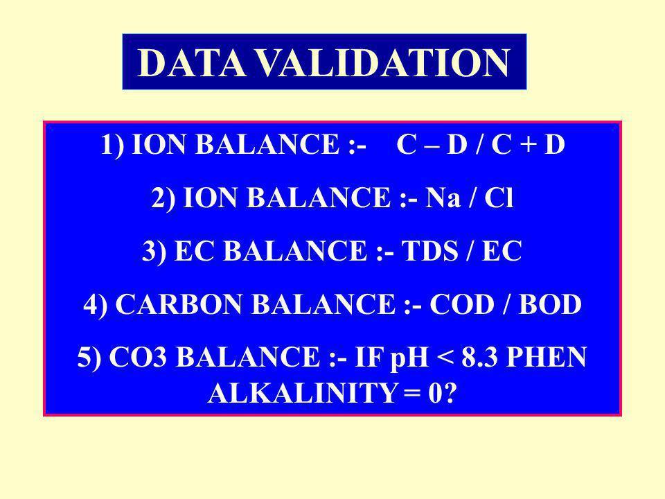 1) ION BALANCE :- C – D / C + D 2) ION BALANCE :- Na / Cl 3) EC BALANCE :- TDS / EC 4) CARBON BALANCE :- COD / BOD 5) CO3 BALANCE :- IF pH < 8.3 PHEN ALKALINITY = 0.