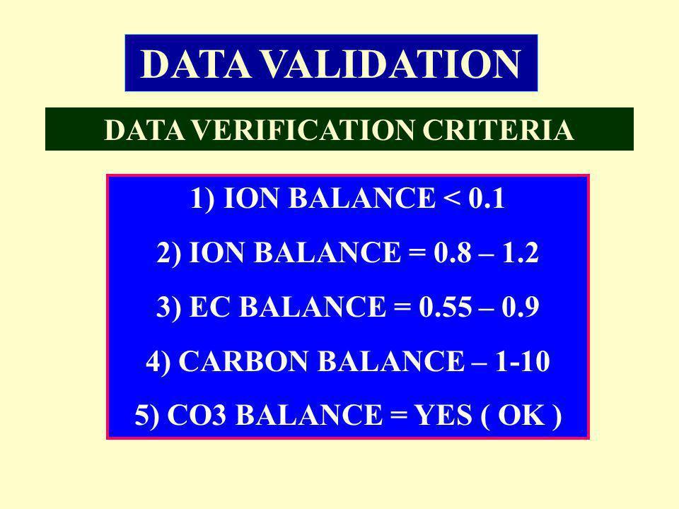 DATA VERIFICATION CRITERIA 1)ION BALANCE < 0.1 2) ION BALANCE = 0.8 – 1.2 3) EC BALANCE = 0.55 – 0.9 4) CARBON BALANCE – 1-10 5) CO3 BALANCE = YES ( OK ) DATA VALIDATION