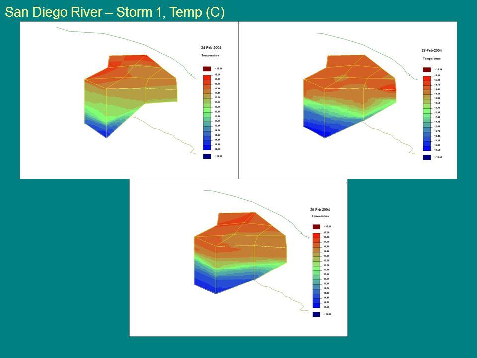 San Diego River – Storm 1, Temp (C)