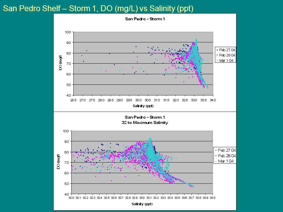 San Pedro Shelf – Storm 1, DO (mg/L) vs Salinity (ppt)