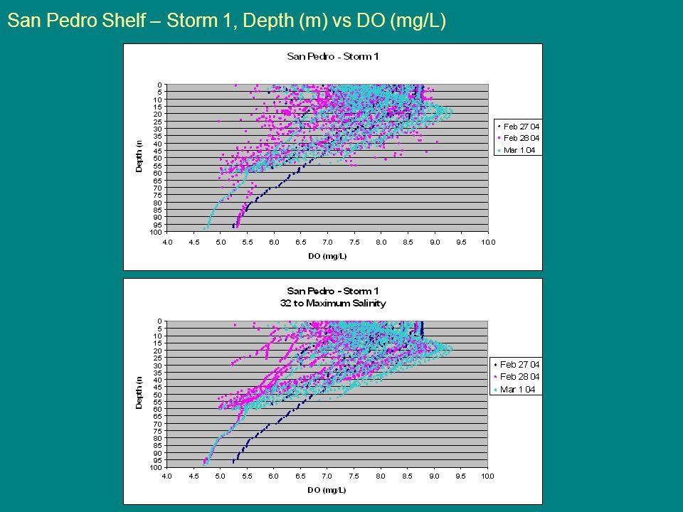 San Pedro Shelf – Storm 1, Depth (m) vs DO (mg/L)