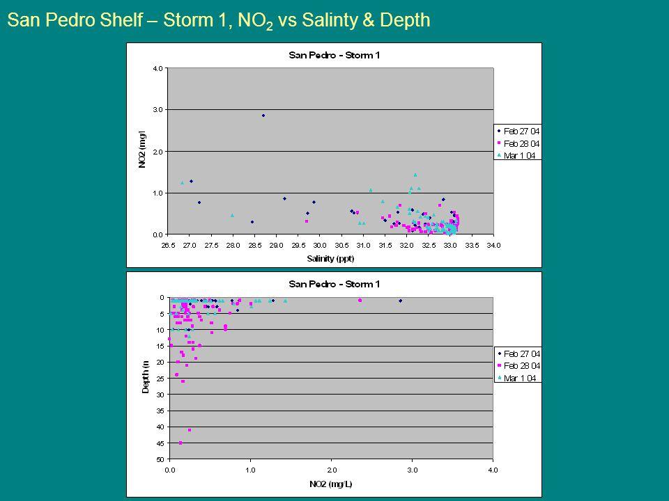 San Pedro Shelf – Storm 1, NO 2 vs Salinty & Depth