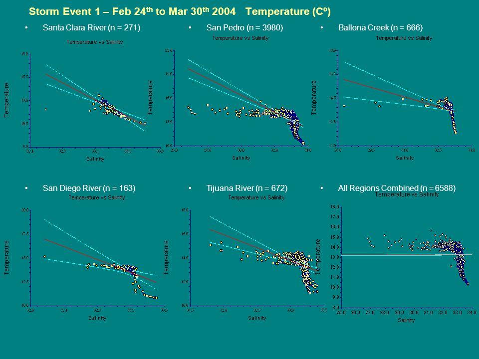 Storm Event 1 – Feb 24 th to Mar 30 th 2004 Temperature (Cº) Santa Clara River (n = 271) San Diego River (n = 163) San Pedro (n = 3980) Tijuana River (n = 672) Ballona Creek (n = 666) All Regions Combined (n = 6588)