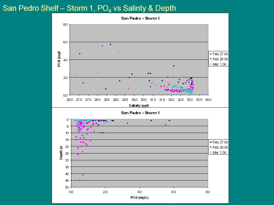 San Pedro Shelf – Storm 1, PO 4 vs Salinty & Depth