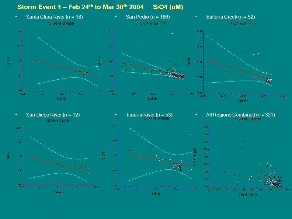Storm Event 1 – Feb 24 th to Mar 30 th 2004 SiO4 (uM) Santa Clara River (n = 18) San Diego River (n = 12) San Pedro (n = 186) Tijuana River (n = 53) Ballona Creek (n = 52) All Regions Combined (n = 321)