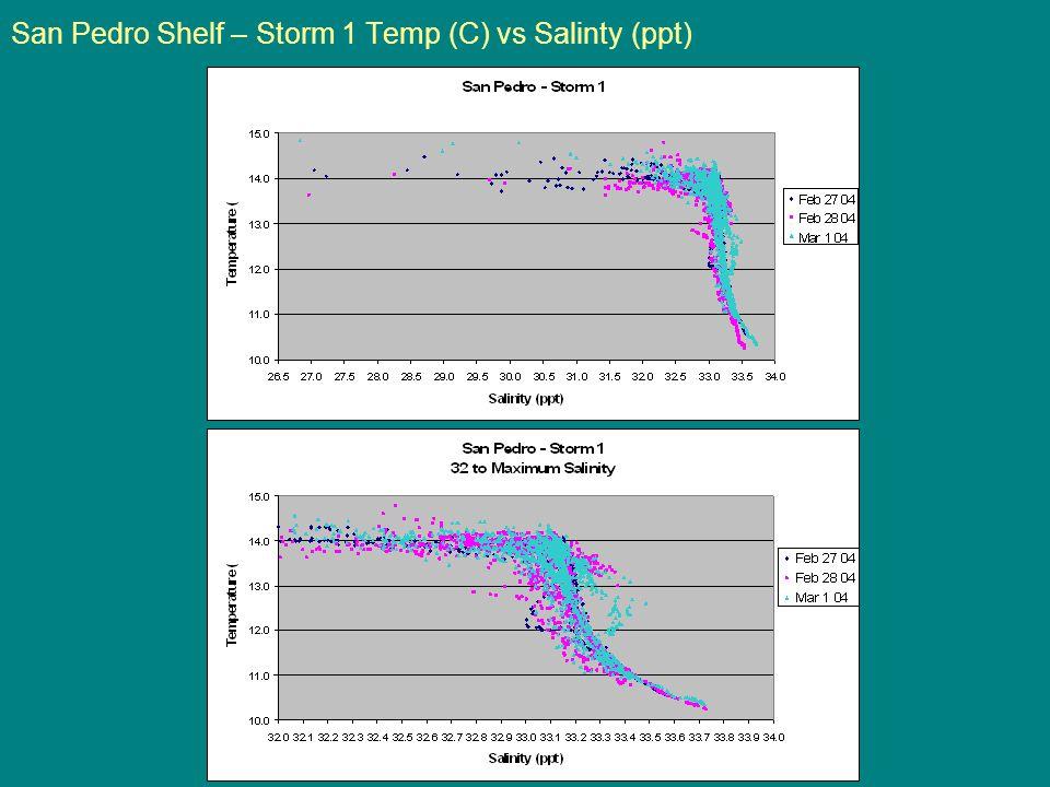 San Pedro Shelf – Storm 1 Temp (C) vs Salinty (ppt)