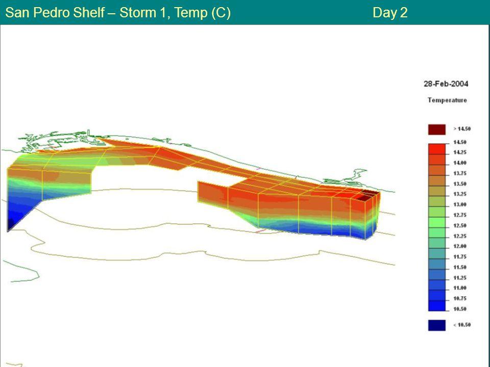 San Pedro Shelf – Storm 1, Temp (C) Day 2