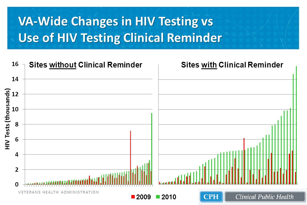 VETERANS HEALTH ADMINISTRATION VA-Wide Changes in HIV Testing vs Use of HIV Testing Clinical Reminder Sites without Clinical ReminderSites with Clinical Reminder 20092010