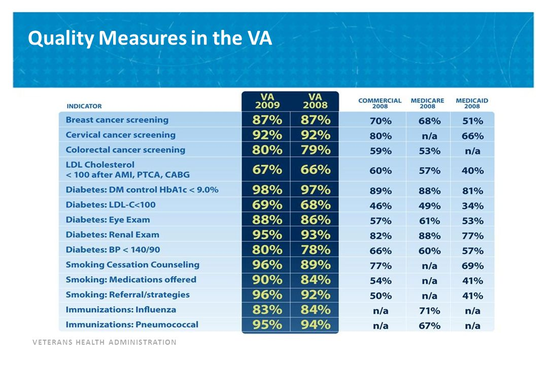 VETERANS HEALTH ADMINISTRATION Use of the Computerized Patient Record System (CPRS) for Management of Individual Patients