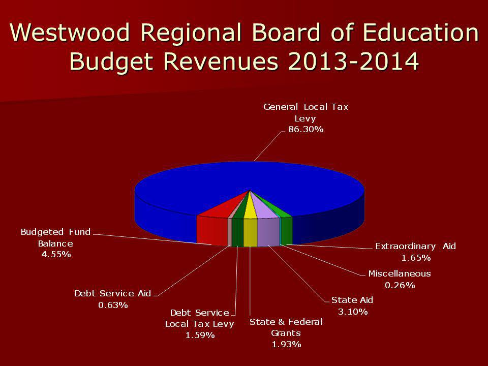 Westwood Regional Board of Education Budget Revenues 2013-2014