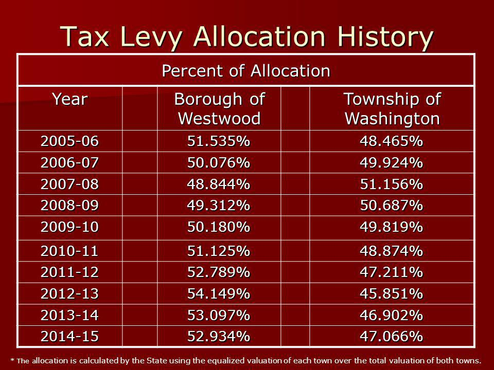 Tax Levy Allocation History Percent of Allocation Year Borough of Westwood Township of Washington 2005-0651.535%48.465% 2006-0750.076%49.924% 2007-0848.844%51.156% 2008-0949.312%50.687% 2009-1050.180%49.819% 2010-1151.125%48.874% 2011-1252.789%47.211% 2012-1354.149%45.851% 2013-1453.097%46.902% 2014-1552.934%47.066% * The a llocation is calculated by the State using the equalized valuation of each town over the total valuation of both towns.