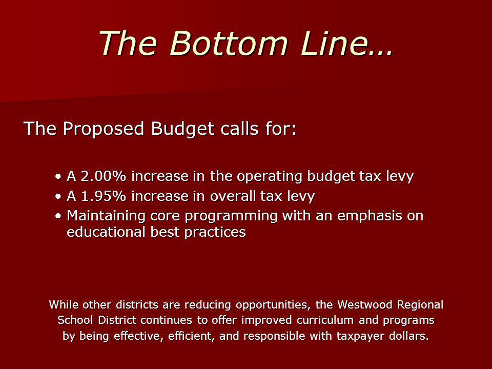 The Bottom Line… The Proposed Budget calls for: A 2.00% increase in the operating budget tax levyA 2.00% increase in the operating budget tax levy A 1.95% increase in overall tax levyA 1.95% increase in overall tax levy Maintaining core programming with an emphasis on educational best practicesMaintaining core programming with an emphasis on educational best practices While other districts are reducing opportunities, the Westwood Regional School District continues to offer improved curriculum and programs by being effective, efficient, and responsible with taxpayer dollars.